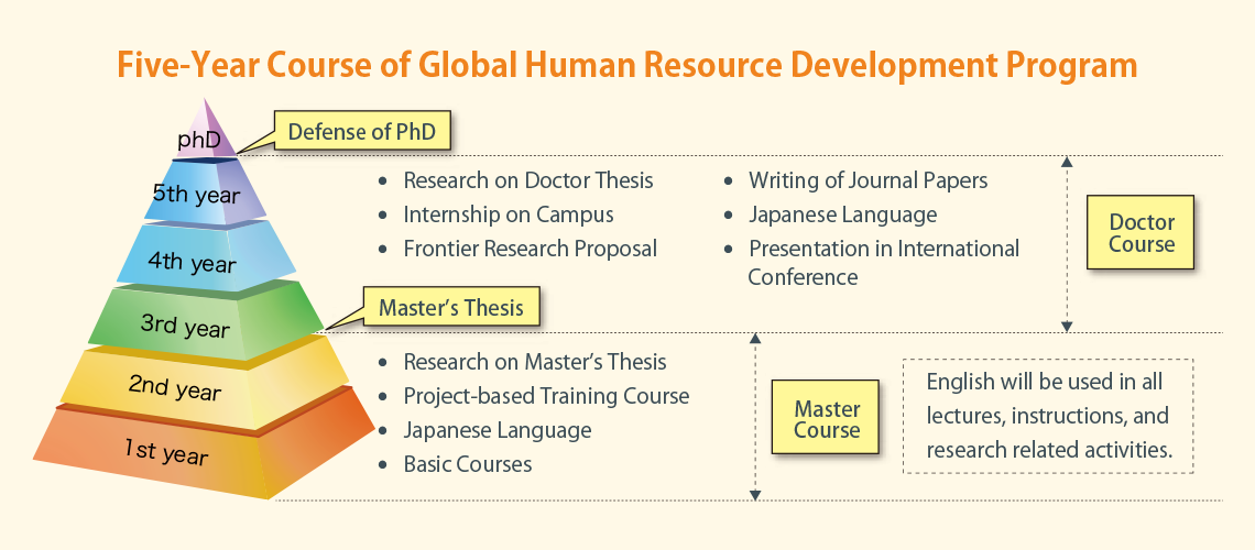 thesis human resource management and hr Get help from c2d for write your hr dissertation to represent your presentation data and topics in well manners.